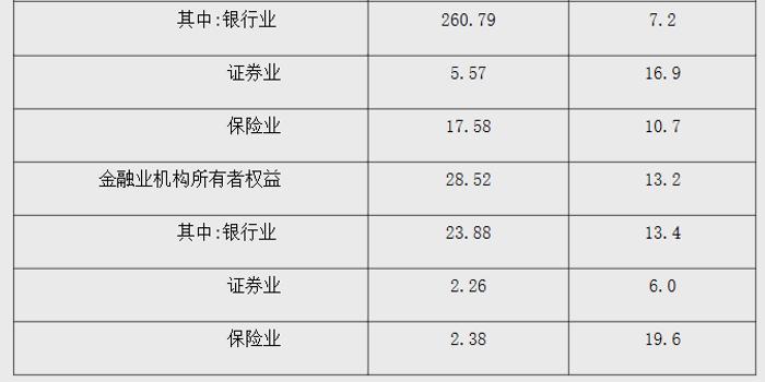 央行:2019年三季度末金融業機構總資產312.46萬億元