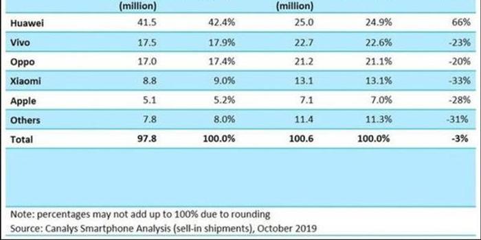 iPhone中國銷量大降原因找到 存在三大致命問題