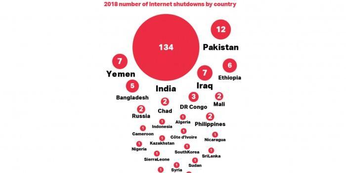 印度再次關閉互聯網:這次是阿薩姆邦和梅加拉亞邦