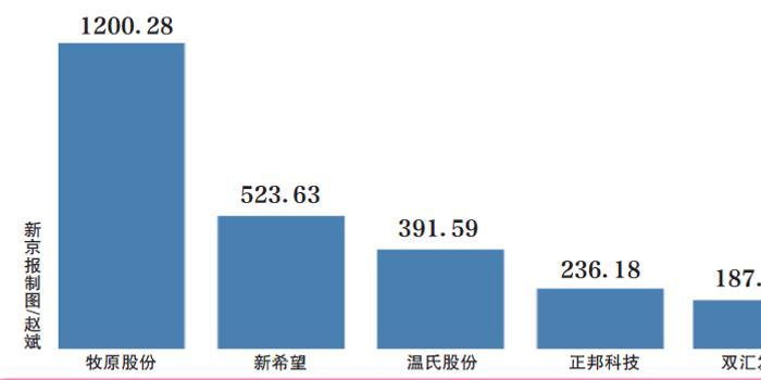 多上市公司抢养猪风口 有的负债率超70%仍要砸上百亿