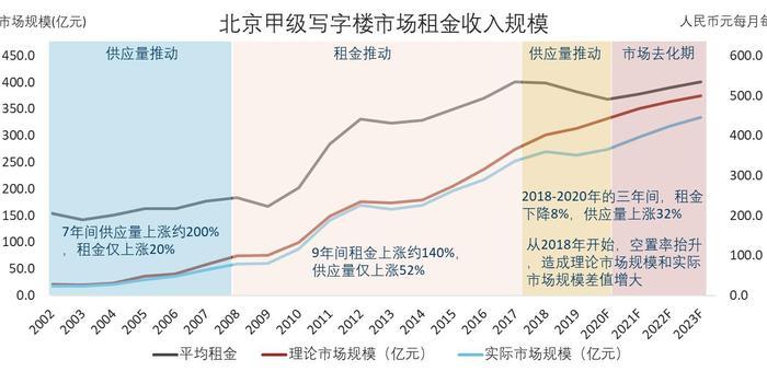 天量供应推动!北京甲级写字楼空置率近16%