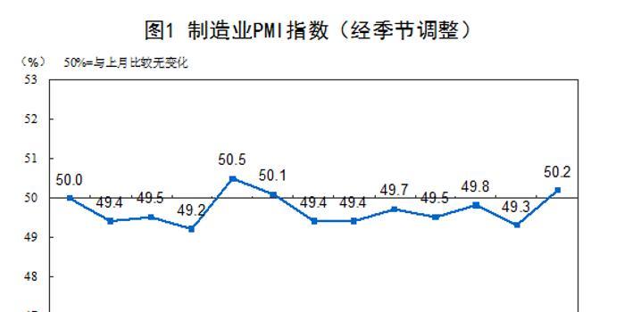 11月PMI为50.2% 发改委:经济结构优化特征不断显现