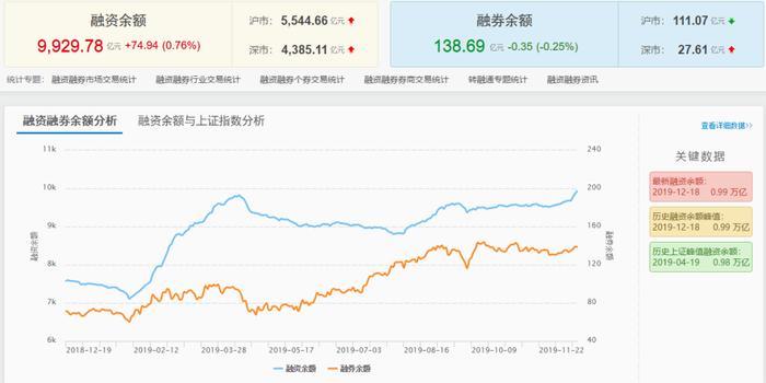 滬深兩融余額破萬億元 資金更偏愛哪類股票?
