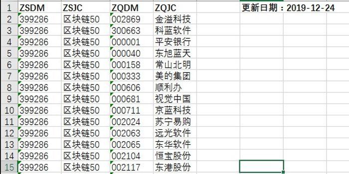 深证区块链50指数发布 样本股包括美的视觉中国等