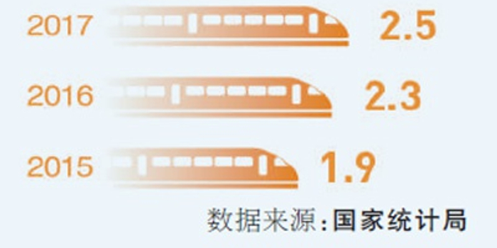中国高铁里程将突破3.5万公里 一体化发展按下快进键