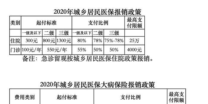 北京居民医保门诊封顶线提高到4000元/年