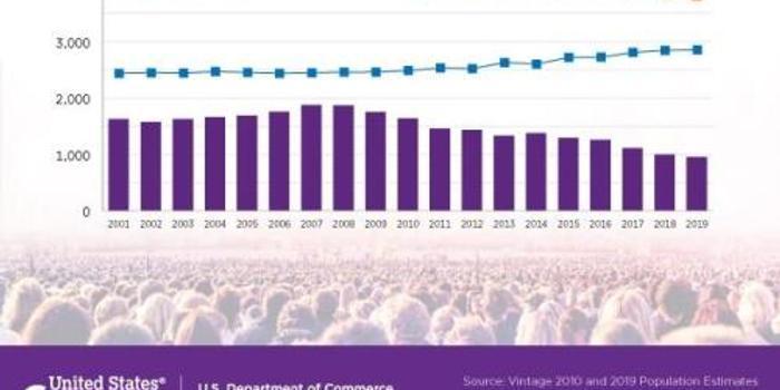 美国人口增长率创百年新低 之前纪录要追溯到一战