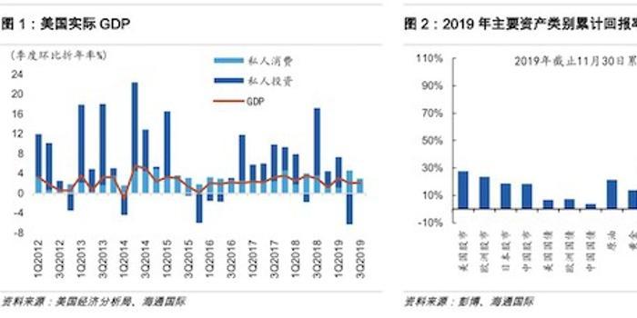 海通国际孙明春:2020美国衰退风险被低估
