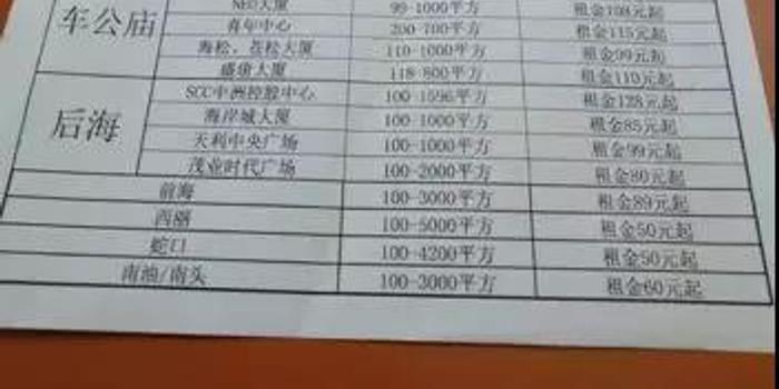 火爆的深圳楼市 部分写字楼租金却暴跌40%