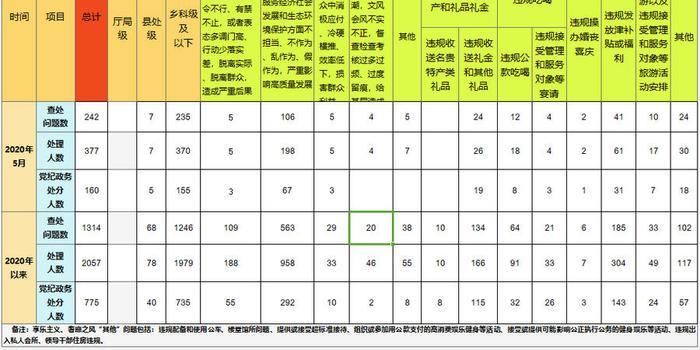 福建省通报2020年6月查处违反中