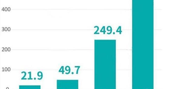 2020年 5G手机发展会呈现何种局面?
