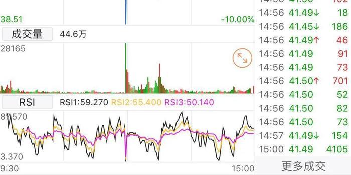 券商股表现低迷!中信建投盘中闪崩 国联证券跌停