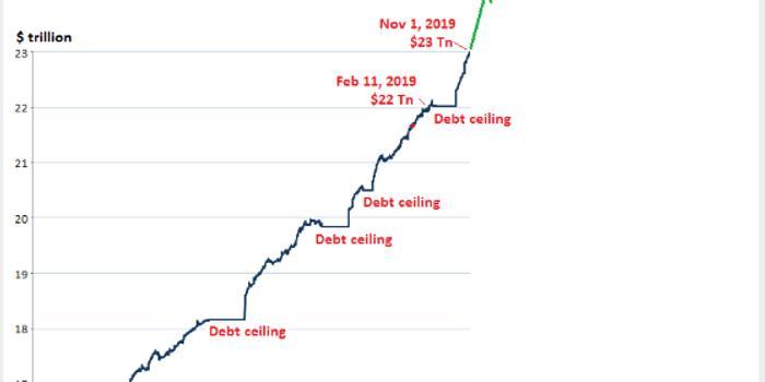 近七年首次!美财政预算赤字破万亿大关 风险来了?