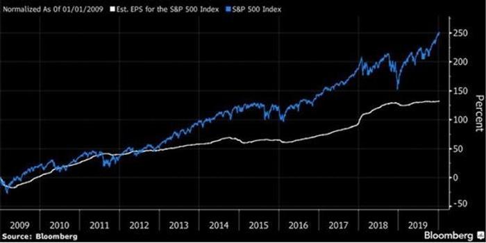 高盛:企业利润收缩将限制美股上涨空间