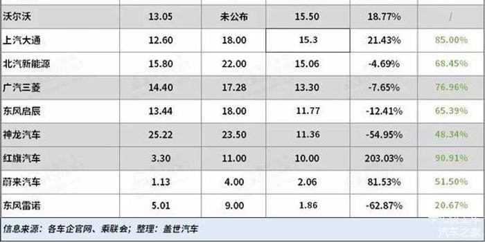 2019年车企年度销售目标完成率汇总,其
