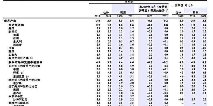 IMF最新报告:2020年全球经济温和回升 但拐点仍未至