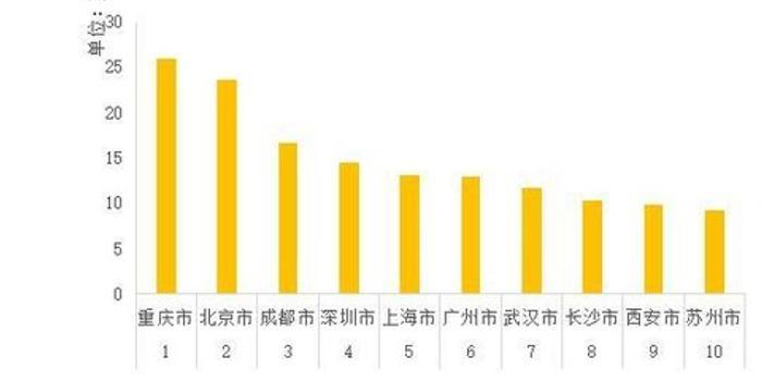 2020年春节假期旅游消费预测报告