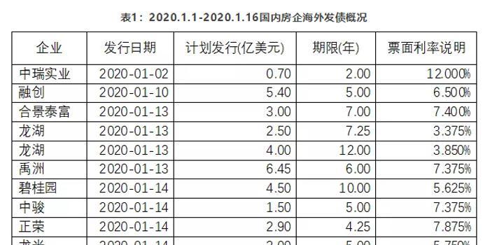 <b>房企掀海外融资潮:单月规模超百亿美元 利率分化明显</b>