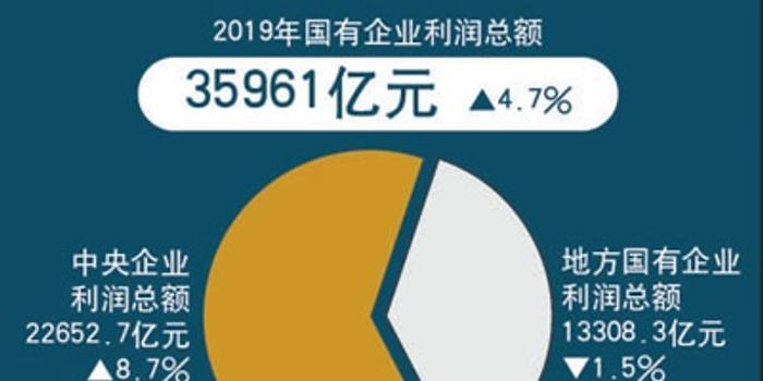 人民日报:国企主要经济指标持续向好