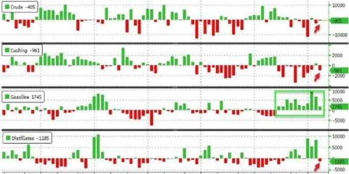 EIA库存降幅不及预期 美国汽油库存创纪录新高