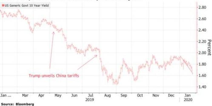 金融市场过度避险?华尔街:疫情影响料将是暂时的!