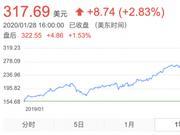 苹果2019年报透露业绩新高 股价一年内上涨103%
