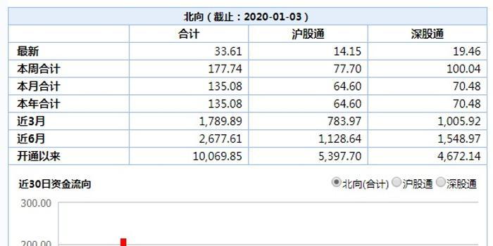 贵州茅台遭北向资金净卖出14.83亿元 刷新历史纪录
