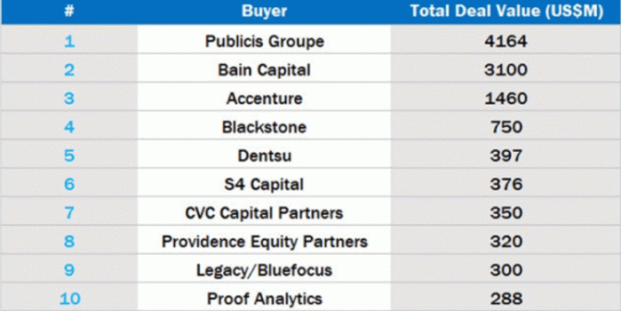 <b>买不动了?2019年全球广告业并购额下降15%</b>