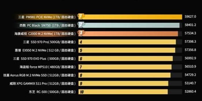 2019年硬盘排行榜_台式机硬盘十大品牌排行榜 2019最新排名
