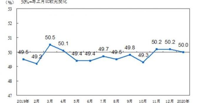 <b>1月制造业PMI指数位于临界点 肺炎疫情影响尚未显现</b>