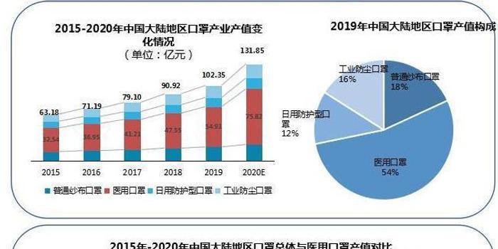 报告图文详解中国口罩产能分布 短期供给不足有3原因