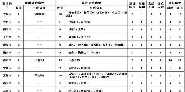 山西新增新冠肺炎确诊病例3例 累计122例