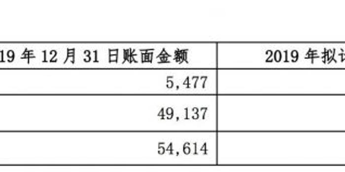 北京文化回复关注函:2019年计提减值4.4亿符合规定