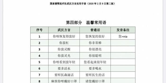 山东医疗队编武汉方言手册:很多老人不会普通话