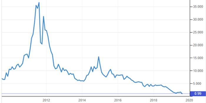 希腊债券跌破1%了,中国国债不妨大胆一些