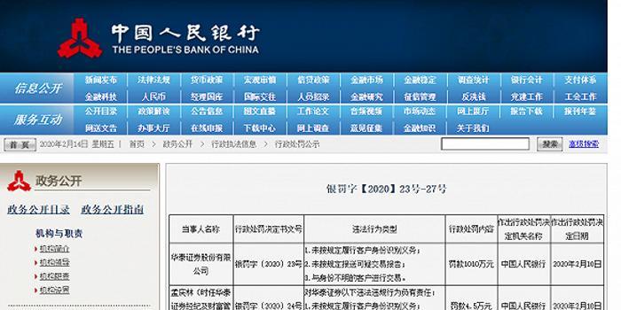 华泰证券遭央行处罚1010万 系券商反洗钱最贵罚单