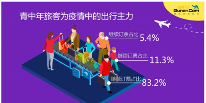 去哪儿网副总裁:至少800万人次民航出行需求等待释放