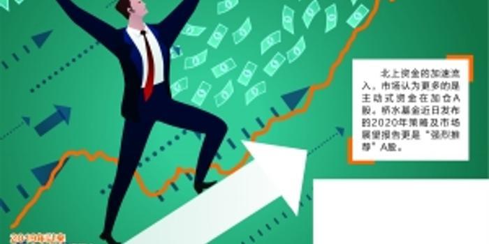 """外资""""买A""""加速 北上资金年内净流入破700亿"""
