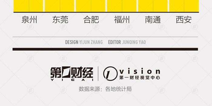 GDP万亿城市后备军:6城竞逐 泉州东莞合肥位列3甲