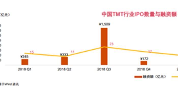 TMT公司IPO数量大回升 科创板成上市首选地