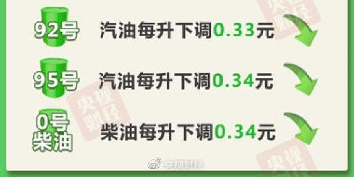 2020年油价第二次下调 明起加满一箱油少花16.5元