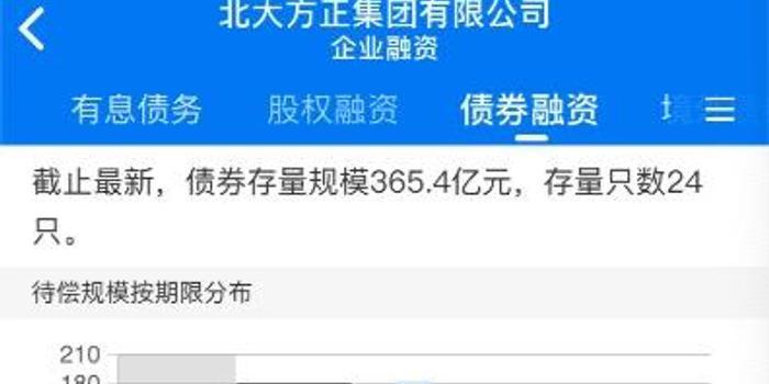 北大方正被北京银行申请重整 或为引新股东铺路