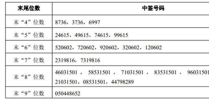 建業股份中簽號碼出爐 共3.6萬個