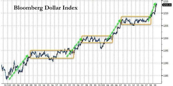 美元美股黄金原油全线大涨 谁能给个合理解释?