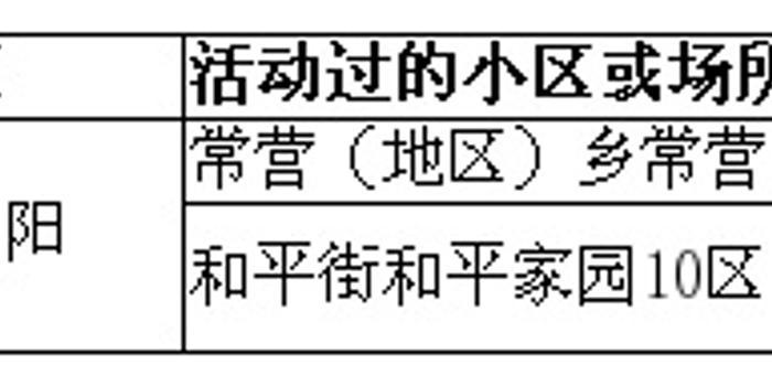 北京市疾控中心发布2月21日新冠肺炎新发病例活动小区或场所