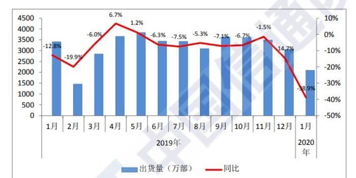 中国信通院:1月国内手机出货量