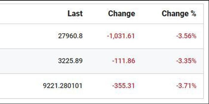 暴跌1000多点后 特朗普:我们的股市看起来很好