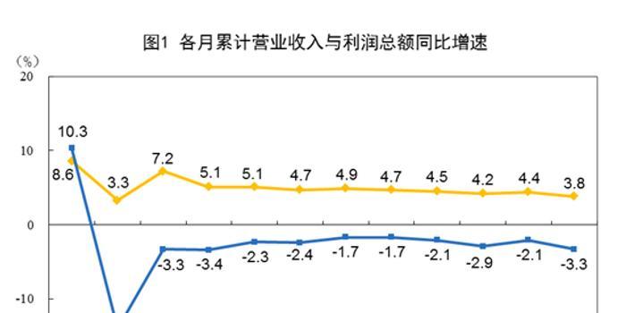 中国12月规模以上工业企业利润5883.9亿 同比降低6.3%