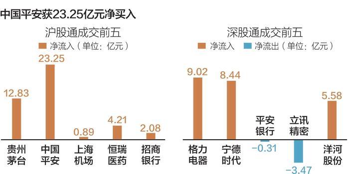 北向资金昨日逆势流入181.91亿 平安获23.25亿净买入