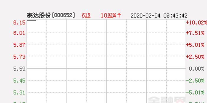 快讯:泰达股份涨停  报于6.15元